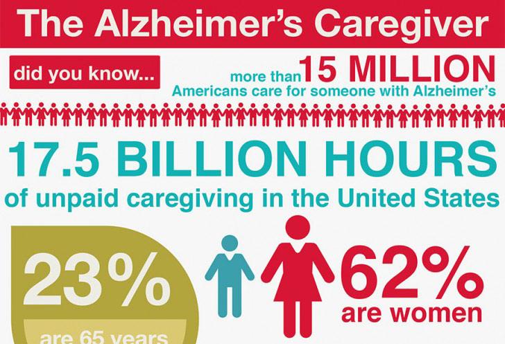 The Alzheimer's Caregiver | Infographic